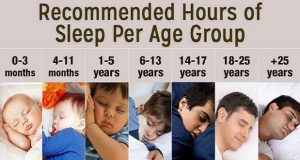 Recommended sleep times according to National Sleep Foundation