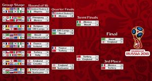 FIFA WC 2018: All About Top 16