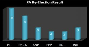 PA By-poll Results: PTI 8, PML-N 6, ANP 3, Others 7
